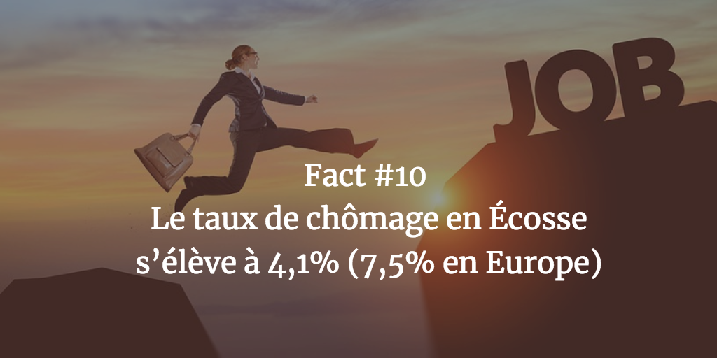 Fact #10 - Le taux de chômage en Ecosse s'élève à 4,1% (7,5% en Europe)